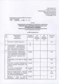 thumbnail of Отчет о деятельности МАДОУ «Детский сад №3 «Ромашка» за 2019 отчетный год